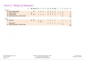 """Die Armeeliste am Spieltisch """"El Alamein, 1. Schlacht, Afrika 1942"""""""