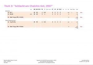"""Die Armeeliste am Behind Omaha Spieltisch """"Schlacht am Chalchin Gol, 1939"""""""