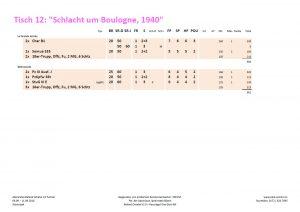"""Die Armeelisten zum Behind Omaha Spieltisch #12: """"Schlacht um Boulogne, 1940"""""""
