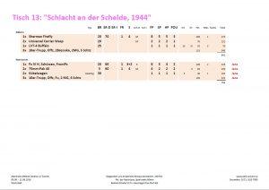 """Armeeliste zum Behind Omaha Spieltisch #13: """"Schlacht an der Schelde, 1944"""""""
