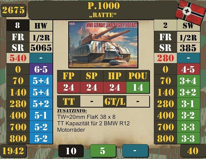 """Der Landkreuzer P1000 """"Ratte"""" hat uns auch beschäftigt. Doncolor hat mal eben schnell Profilwerte dafür errechnet."""