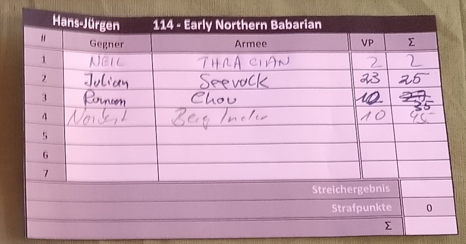 Die Highscore-Table meiner Early Northern Barbarian Truppe.