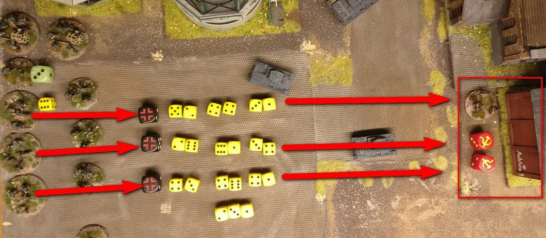 Die Trefferwürfel des MMG Platoon. Pro MMG und pro abgegebenem Schuss stehen 2 Trefferwürfel zur Verfügung. Alle MMGs im Square erhalten zusätzlich und einmalig im Zug weitere 3 Trefferwürfel. Diese 3 zusätzlichen Trefferwürfel sind es auch, was die MMG bei PBI so gefährlich machen, denn diese stehen einem MMG auch beim Opportunity Shooting und beim Return Shooting zur Verfügung. So kann ein einzelnes MMG hier mit 5 Trefferwürfeln antworten!